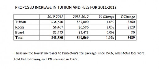 A fee package comparison between this year and next year