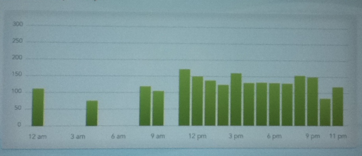 Butler College energy use in kilowatt-hours on Friday Oct 7, 2011