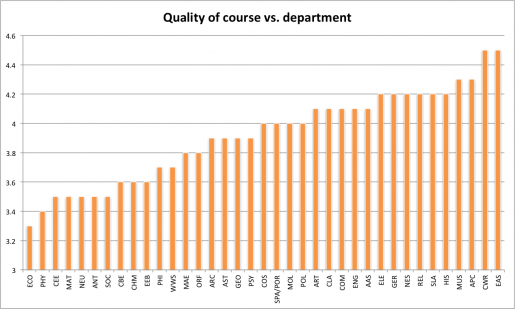 Course value vs. department